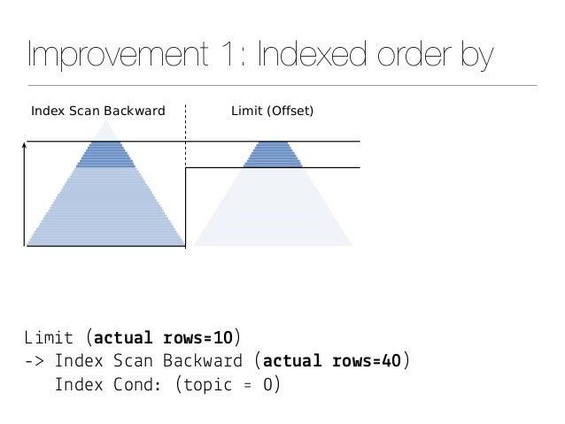 """Improvement 1: Indexed order by L&m&# (a$#ua& !ows'10) -> Index S""""an Ba"""")wa%d (a$#ua& !ows'40) Index *ond: (#op&"""" ' 0)"""