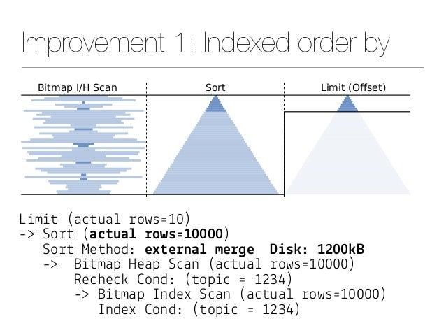 "Improvement 1: Indexed order by L&m&# (a""#ua! %ows'10) -> So%# (a$#ua& !ows'10000) So%# Me#hod: ex#e!na& me!*e D%s(: 1200(..."