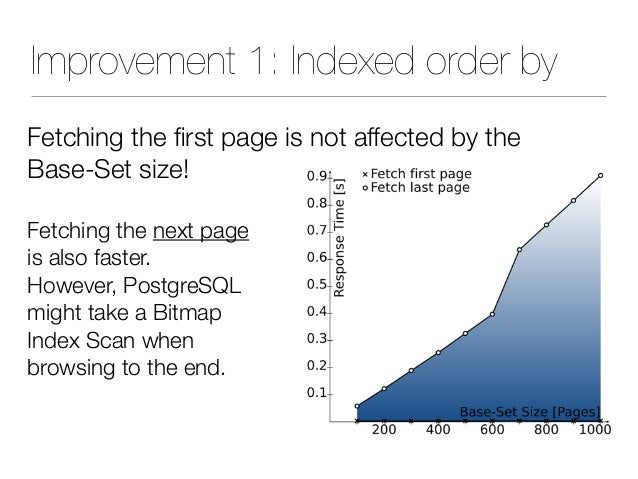 Improvement 1: Indexed order by Fetching the first page is not affected by the Base-Set size! Fetching the next page is als...