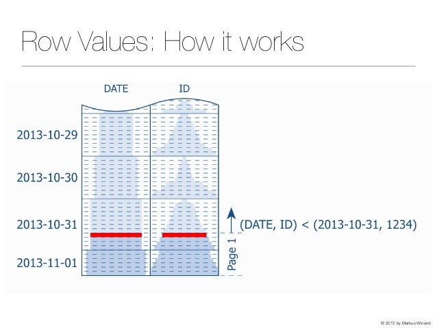 © 2013 by Markus Winand Row Values: How it works