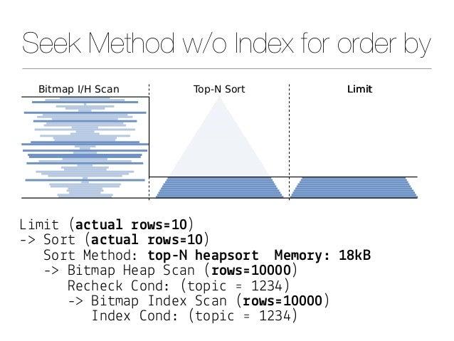"Seek Method w/o Index for order by L&m&# (a$#ua& !ows'10) -> So%# (a$#ua& !ows'10) So%# Me#hod: #op-N heapso!# Memo!"": 18(..."
