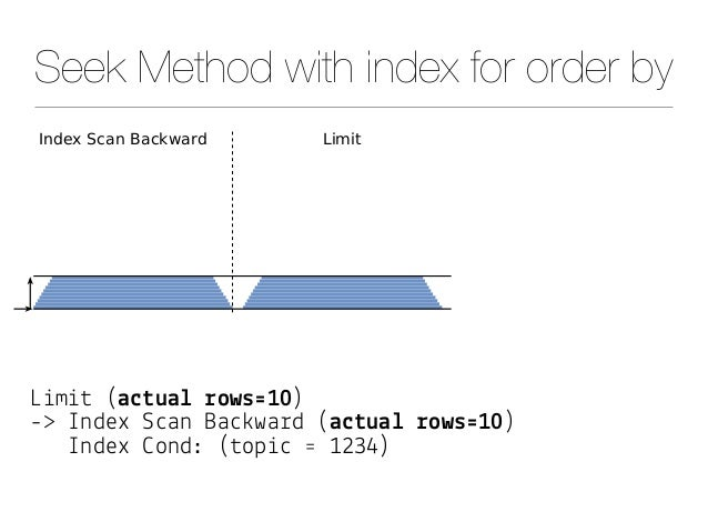 """Seek Method with index for order by L&m&# (a$#ua& !ows'10) -> Index S""""an Ba"""")wa%d (a$#ua& !ows'10) Index *ond: (#op&"""" ' 12..."""
