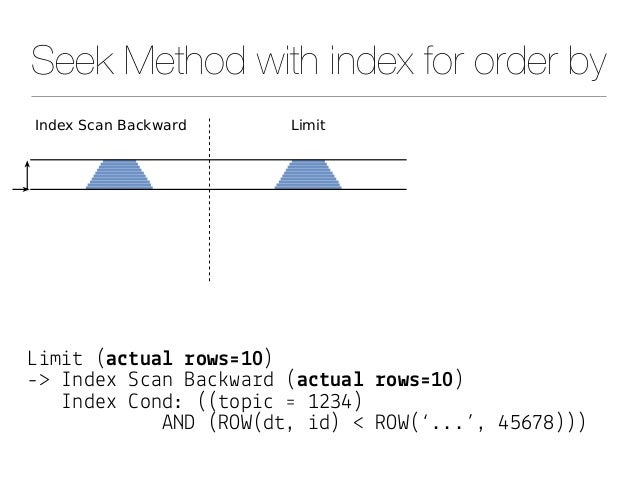 """Seek Method with index for order by L&m&# (a$#ua& !ows'10) -> Index S""""an Ba"""")wa%d (a$#ua& !ows'10) Index *ond: ((#op&"""" ' 1..."""