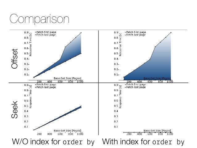ComparisonOffsetSeek W/O index for o%de% b( With index for o%de% b(