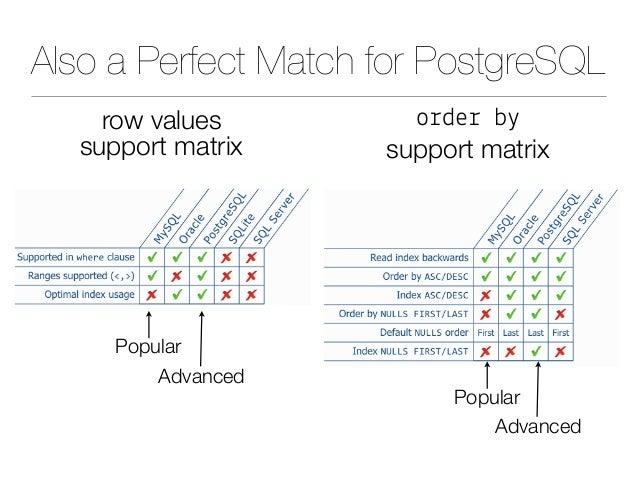 Also a Perfect Match for PostgreSQL o%de% b( support matrix row values support matrix Popular Popular Advanced Advanced