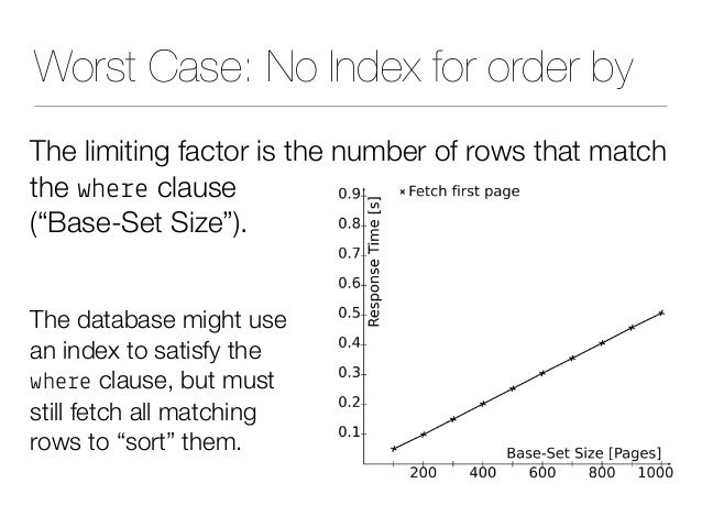 """Worst Case: No Index for order by The limiting factor is the number of rows that match the whe%e clause (""""Base-Set Size"""")...."""
