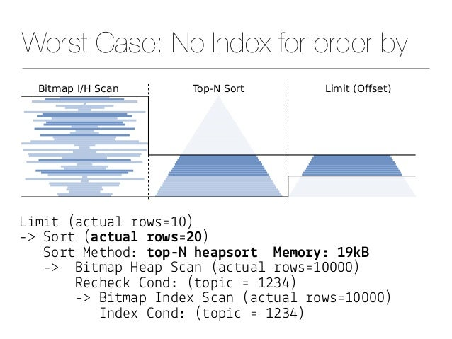 """Worst Case: No Index for order by L&m&# (a""""#ua! %ows'10) -> So%# (a$#ua& !ows'20) So%# Me#hod: #op-N heapso!# Memo!"""": 19(B..."""