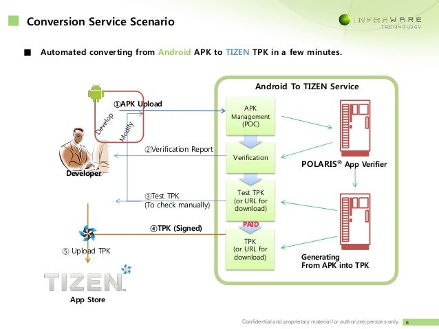 Android to TIZEN conversion service