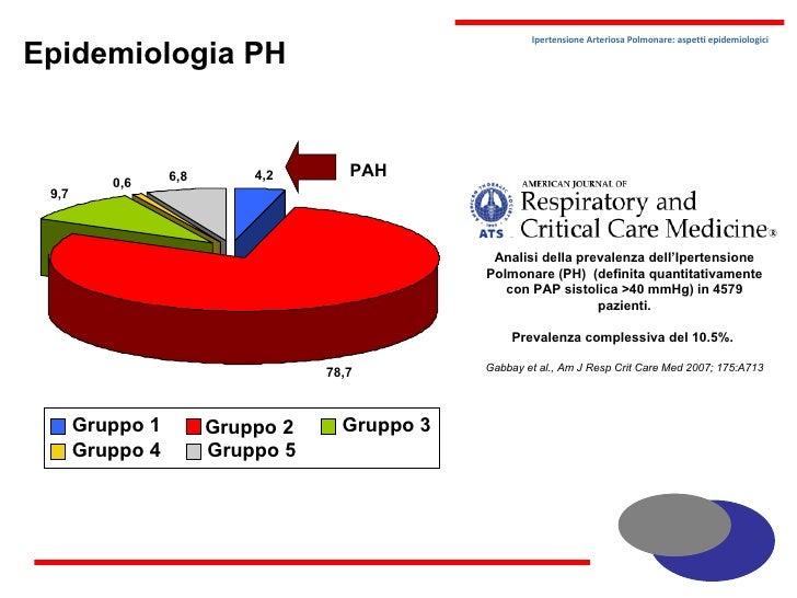 Epidemiologia Ipertensione Polmonare Arteriosa - PAH..