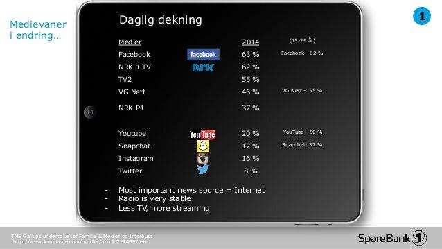 Paid, Owned & Earned Media Seminar - Tenk som en publisher! SpareBank 1, Christian Brosstad Slide 3