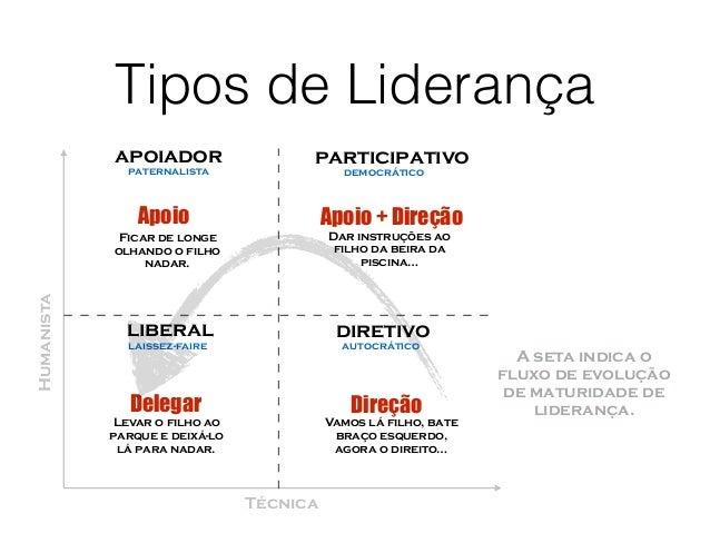 Tipos de Liderança Humanista Técnica diretivo participativoapoiador liberal autocrático democráticopaternalista laissez-fa...
