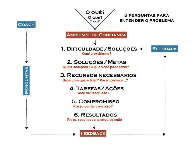 O quê? O quê? O quê? Ambiente de Confiança 1. Dificuldade/Soluções 2. Soluções/Metas 3. Recursos necessários 4. Tarefas/Aç...