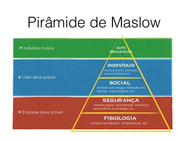 Pirâmide de Maslow fisiologia segurança social indivíduo auto realização ★ Líder deve prover ★ Empresa deve prover ★ Indiv...
