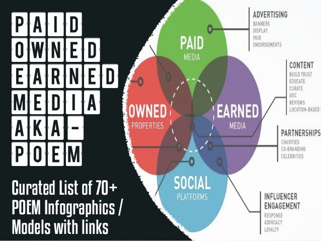 PAID  OWNED  EARNED  Media  AKA-POEM  Curated List of 70+  POEM Infographics /  Models with links