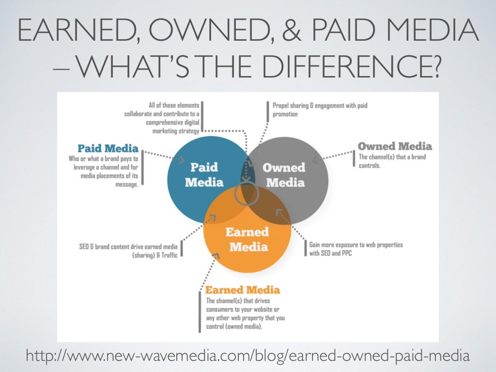 Home Appli Earned Owned Amp Paid Media