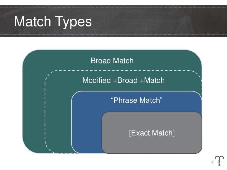 """Match Types           Broad Match         Modified +Broad +Match                """"Phrase Match""""                     [Exact ..."""