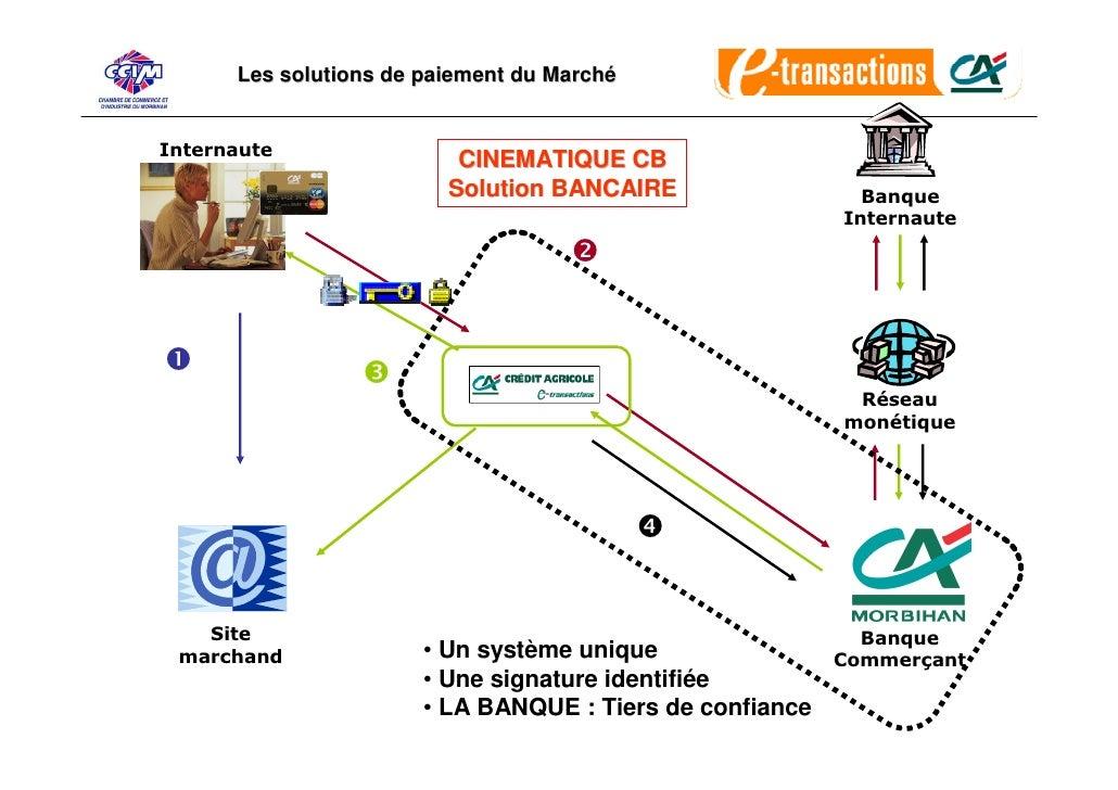 Les solutions de paiement du Marché   Internaute                           CINEMATIQUE CB                          Solutio...
