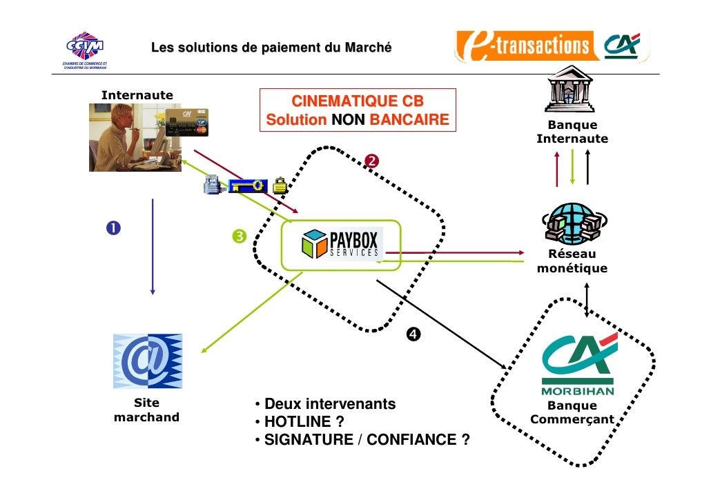 Les solutions de paiement du Marché   Internaute                          CINEMATIQUE CB                       Solution NO...