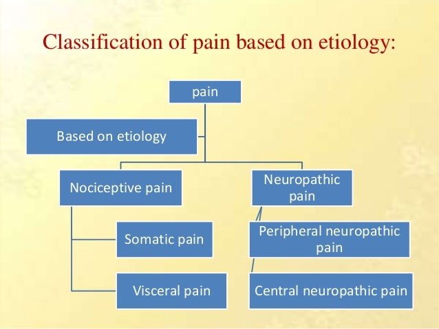 Pain Definition Nature Signs Symptoms Types Assessment Management additionally P Hoyer Professional Presence Power Patient Lift furthermore Illustration Back Scoliosis 4 Degrees Vector 609733286 likewise Shoulder Pain Disability Index besides Glasgow  a Scale Presentation. on shoulder pain scale