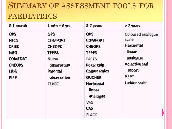 pain assessment tools Pediatric pain assessment john m saroyan william s schechter proper pain  assessment is the cornerstone for proper pain treatment below we have listed.