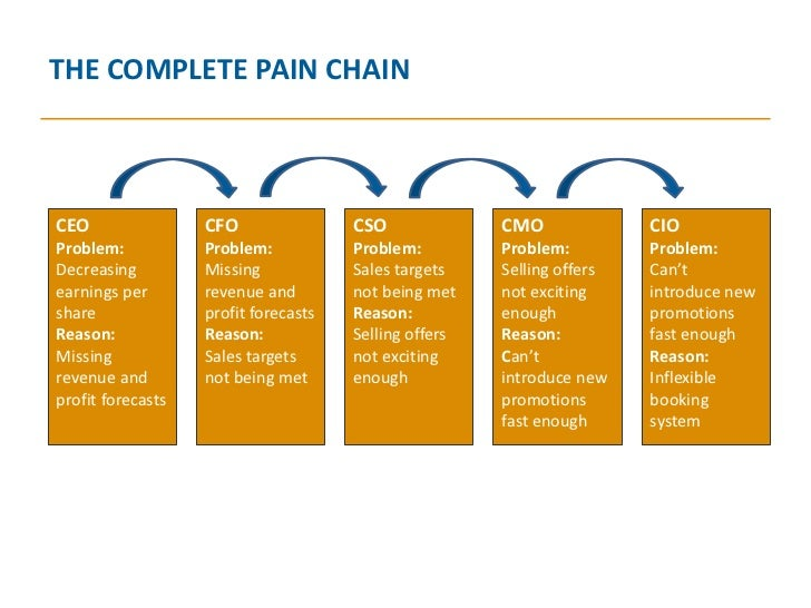 pain in the chain Executives in many businesses can claim that their supply chains are costly and complex – and they're right but the stakes are higher for logistics professionals in the healthcare industry.