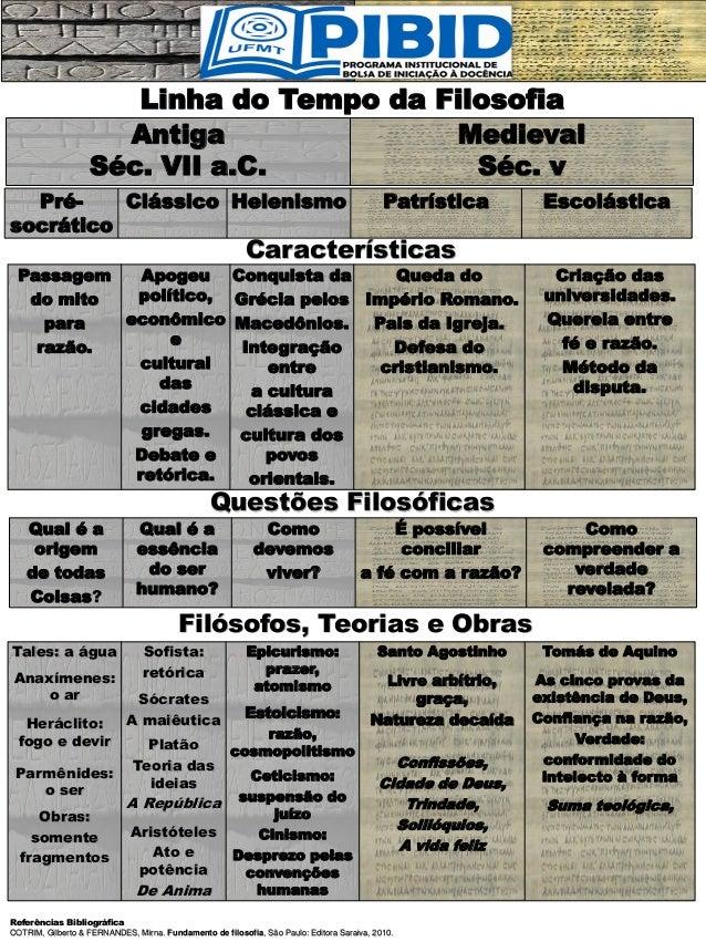Linha do Tempo da Filosofia Antiga Séc. VII a.C. Medieval Séc. v Pré- socrático Clássico Helenismo Patrística Escolástica ...