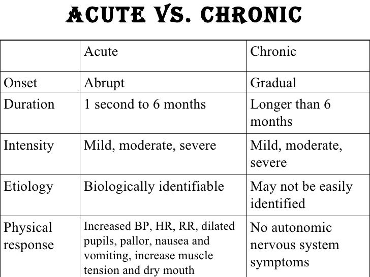 Gastritis For Months
