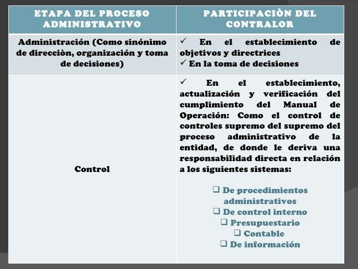 ETAPA DEL PROCESO ADMINISTRATIVO PARTICIPACIÒN DEL CONTRALOR Administración (Como sinónimo de direcciòn, organización y to...