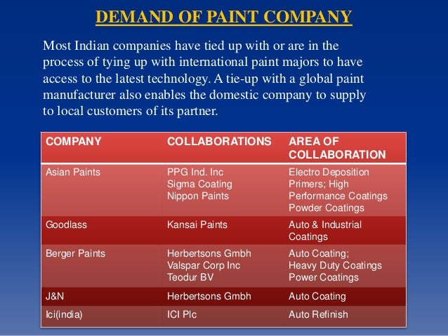 Paint industry in india College paper Sample - September 2019