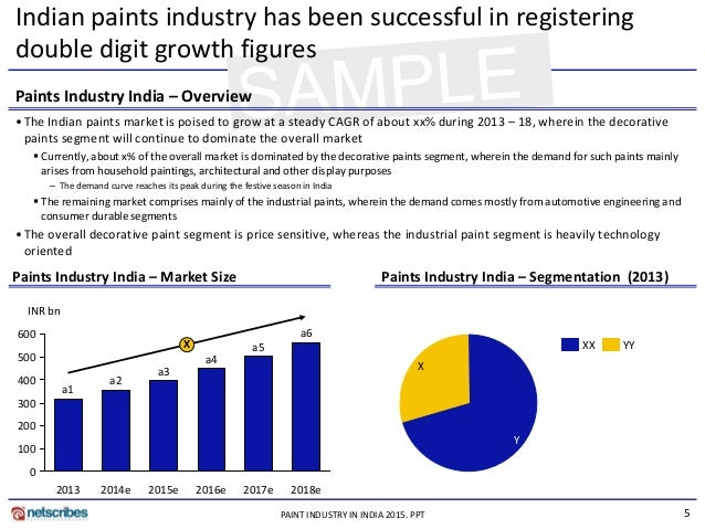 Market Research Report Paint industry in india 2015 Sample