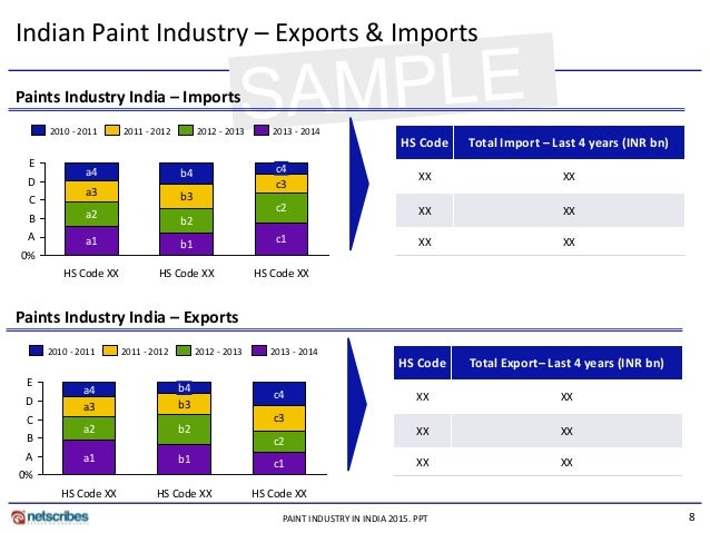 indian paint industry 31 overview of paint industry in india india is the second largest paint market in asia with an annual demand the indian paint industry has been growing.