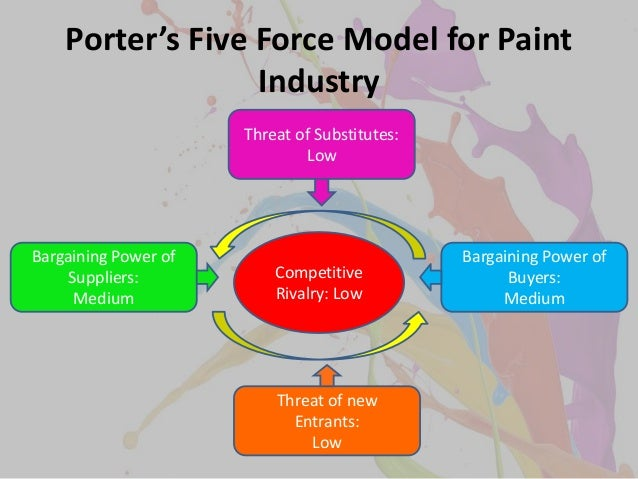 porters five forces on packaging industry Soft drink industry sar analysis  porter's five forces sar interim  suppliers to the industry are bottling equipment manufacturers and secondary packaging.
