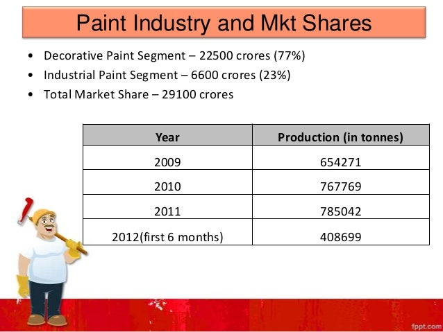 paints coatings industry