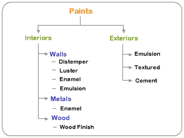 Paints and its types for Can you use emulsion paint on canvas