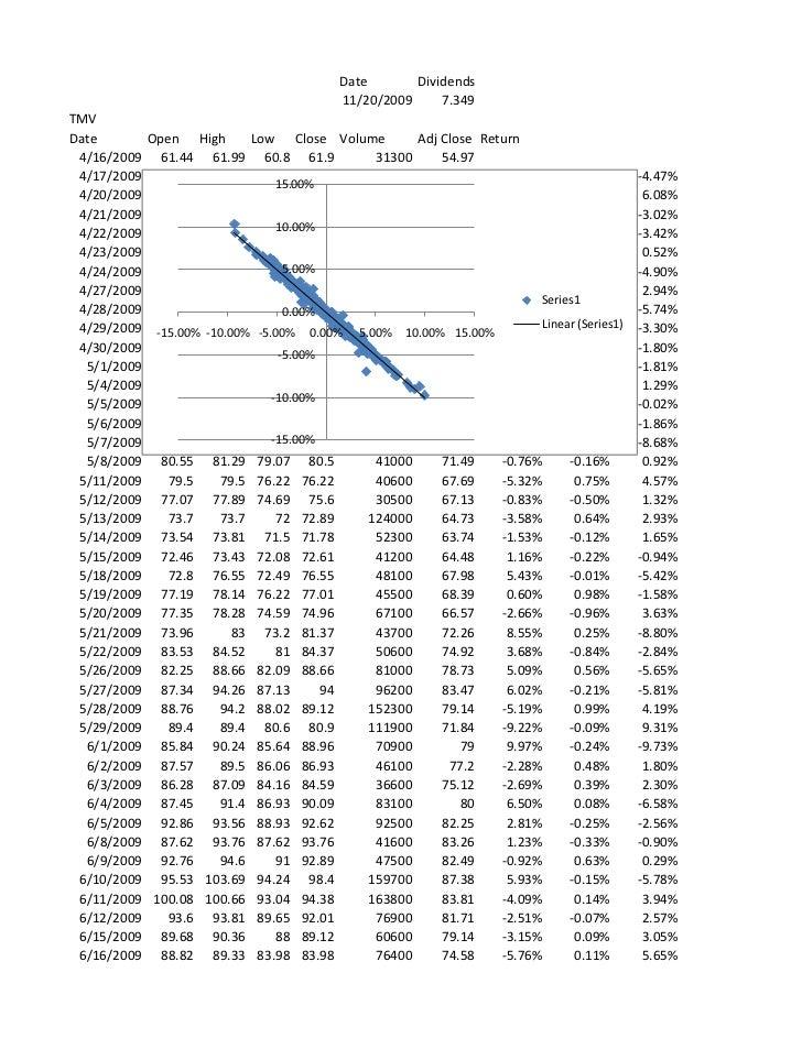 Date       Dividends                                        11/20/2009     7.349TMVDate       Open High       Low Close Vo...