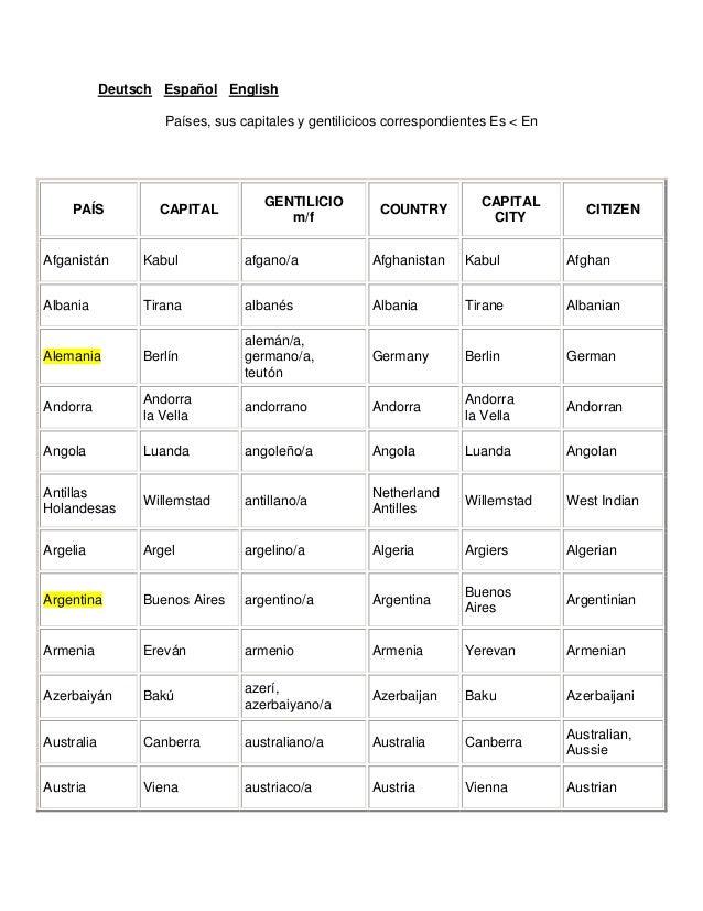 Deutsch Español English Países, sus capitales y gentilicicos correspondientes Es < En PAÍS CAPITAL GENTILICIO m/f COUNTRY ...