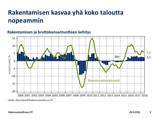 Asuntomarkkinoiden näkymät 2018 Slide 2