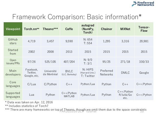 Differences of Deep Learning Frameworks