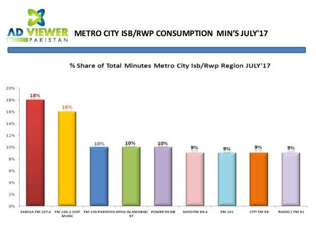 Pakistan fm radio consumption report july'17