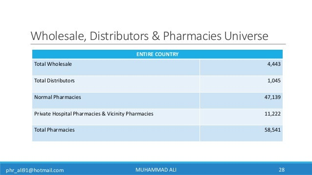 Pakistan Pharmaceutical Market Overview 2017