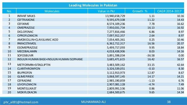 Pakistan Pharmaceutical Market Overview 2017
