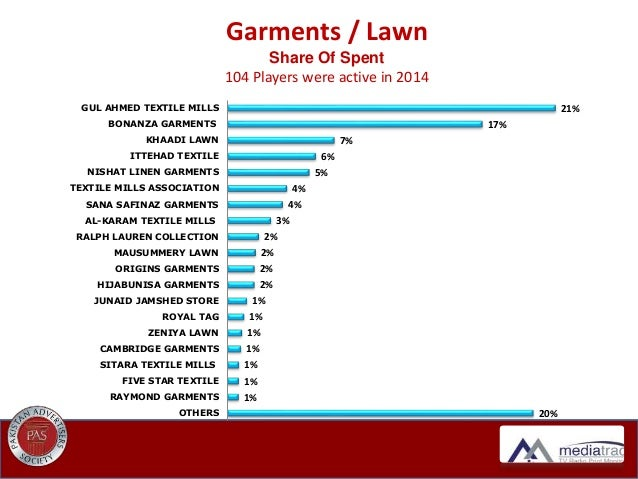 Pakistan Print Media Industry Yearly Analysis 20 14