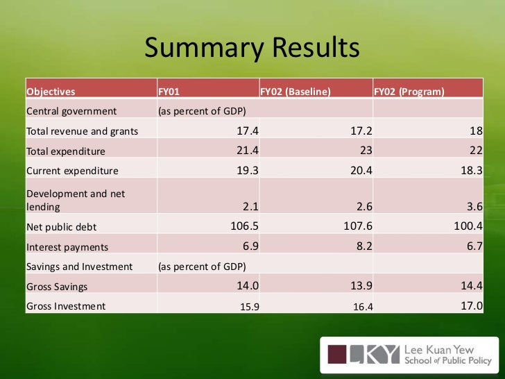 Summary Results<br />