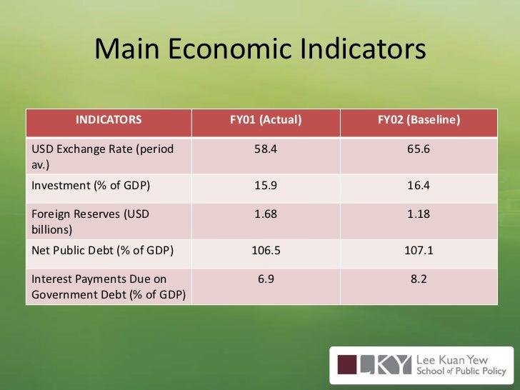 Main Economic Indicators <br />