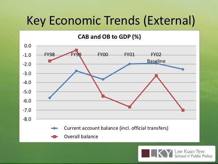 Key Economic Trends (External)<br />