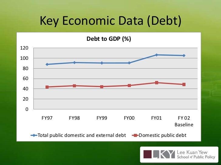 Key Economic Data (Debt)<br />