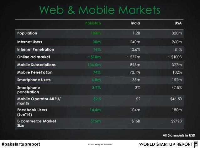 #pakstartupreport © 2014 All Rights Reserved Web & Mobile Markets Pakistan India USA Population 184m 1.2B 320m Internet Us...