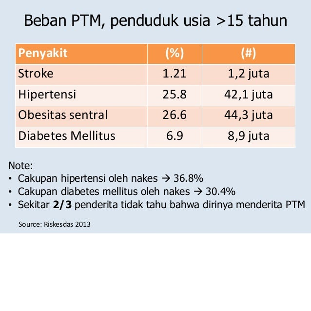 Kasus Obesitas Terjadi di 16 Wilayah Indonesia