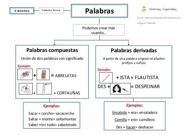 palabras simples compuestas derivadas y parasintéticas ejercicios pdf
