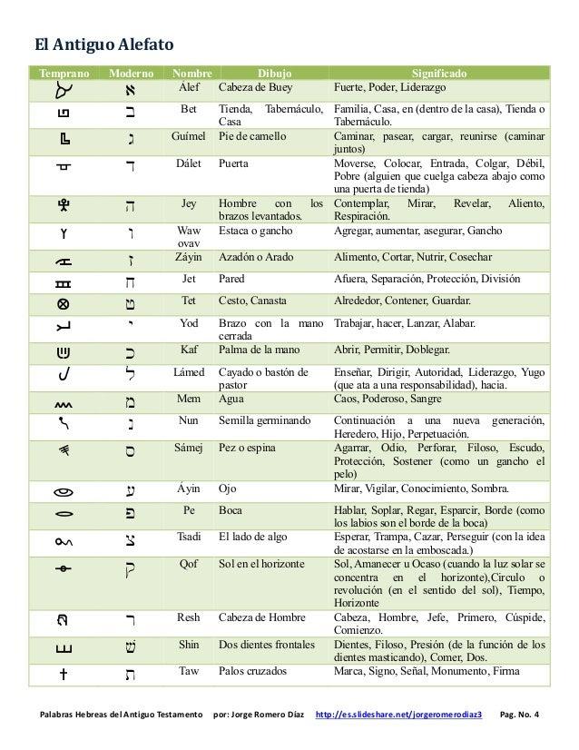 Palabras Hebreas del Antiguo Testamento por: Jorge Romero Díaz http://es.slideshare.net/jorgeromerodiaz3 Pag. No. 4 El Ant...